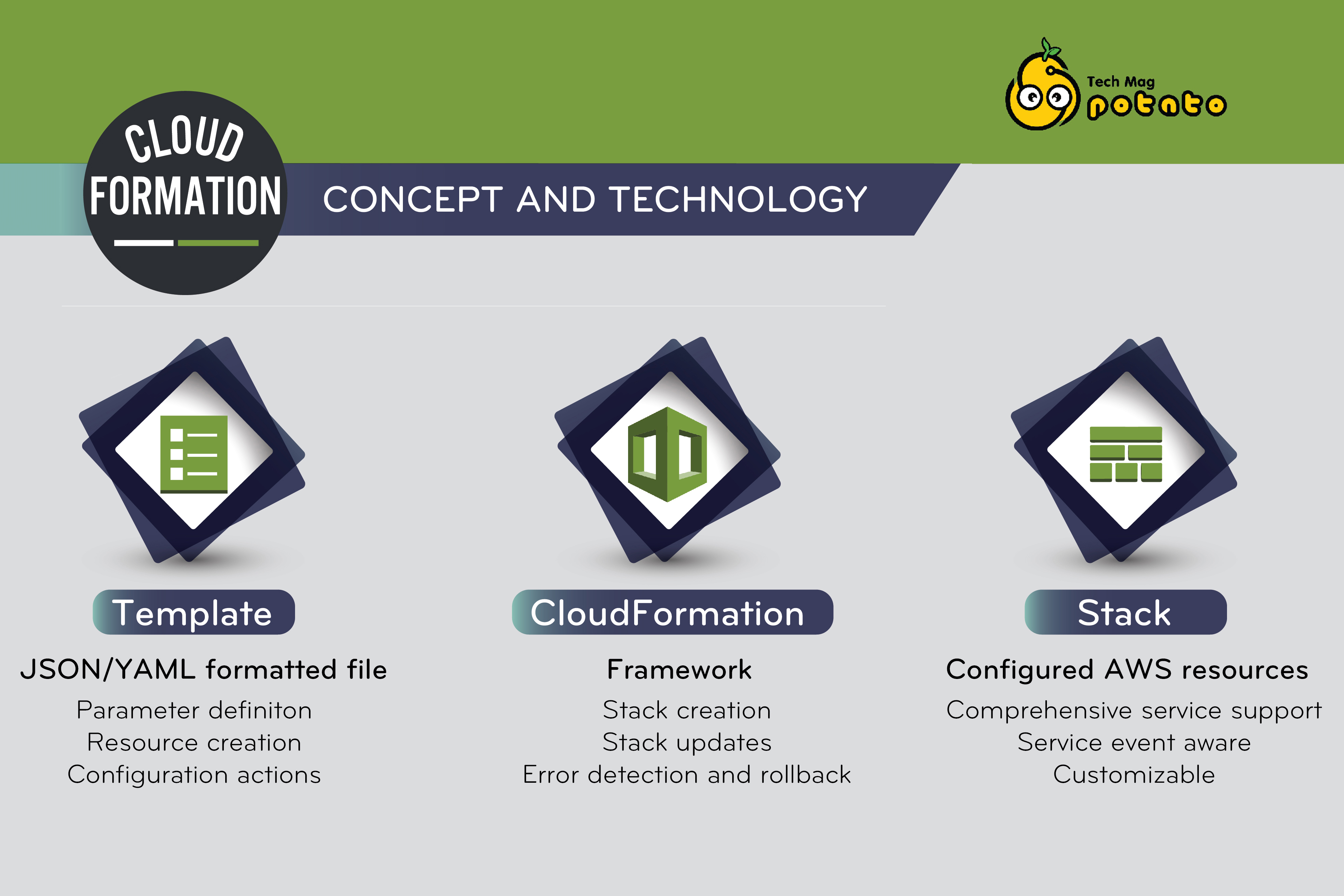 AWS CloudFormation,  Infrastructure As Code On AWS
